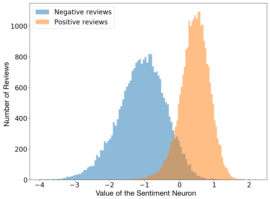 Distribution of the value of the Sentiment Neuron across positive and negative reviews