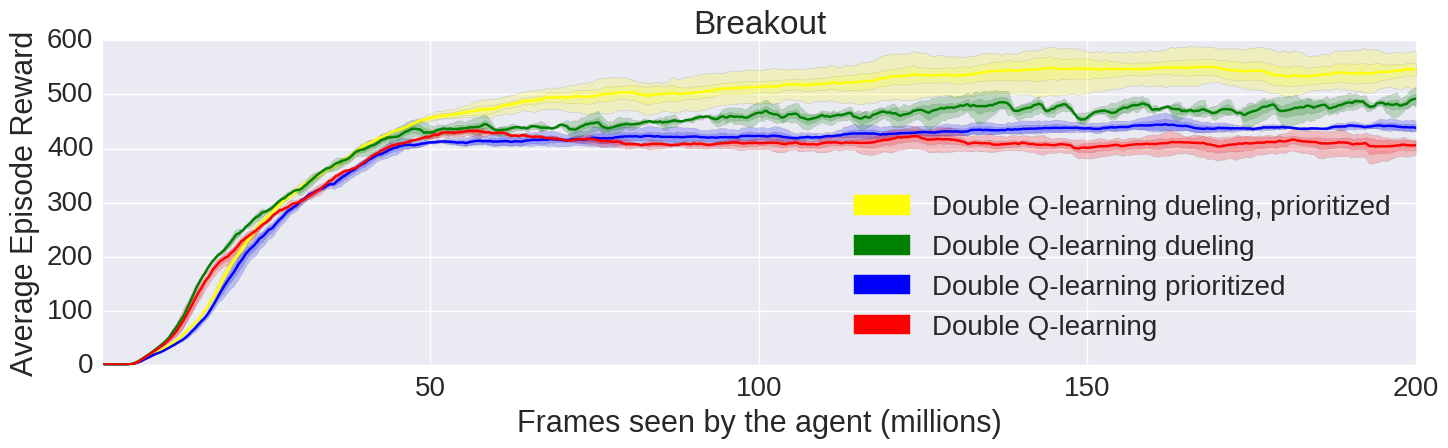 Graphs showing the performance of our various algorithms such as Dueling Double Q learning with Prioritized Replay, Double Q learning with Prioritized Replay, Dueling Double Q learning, and Double Q learning, on Atari game Breakout
