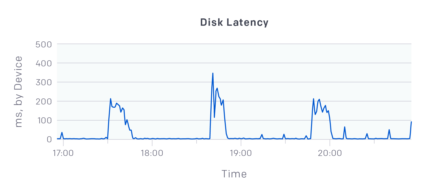 disk-latency-alt-1