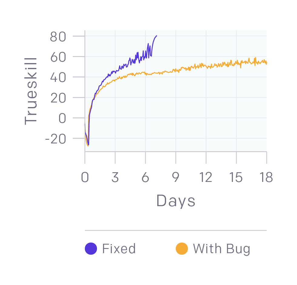 Comparison of learning curves before and after bugfixes, showing how fixing bugs increases learning speed.