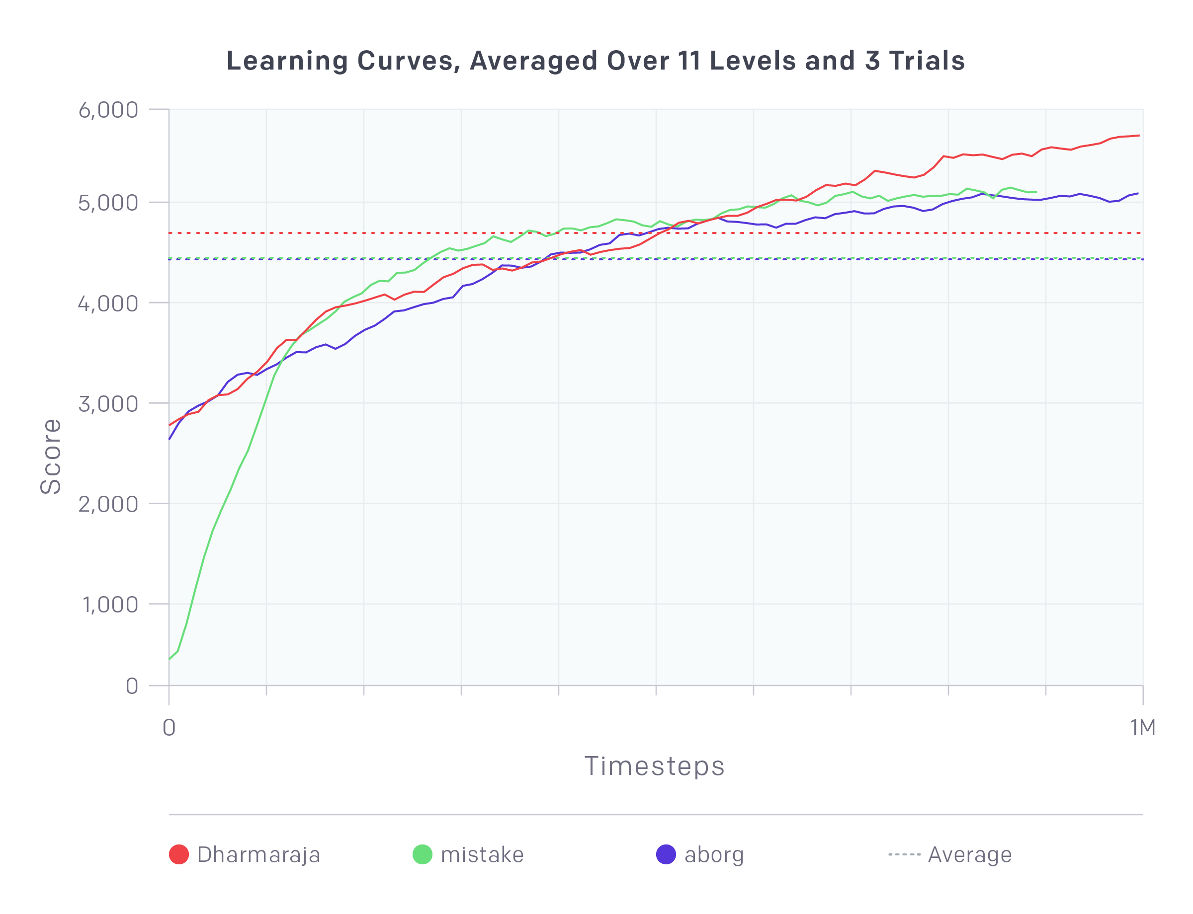 learning-curves-averaged-over-11-levels-and-3-trials@2x