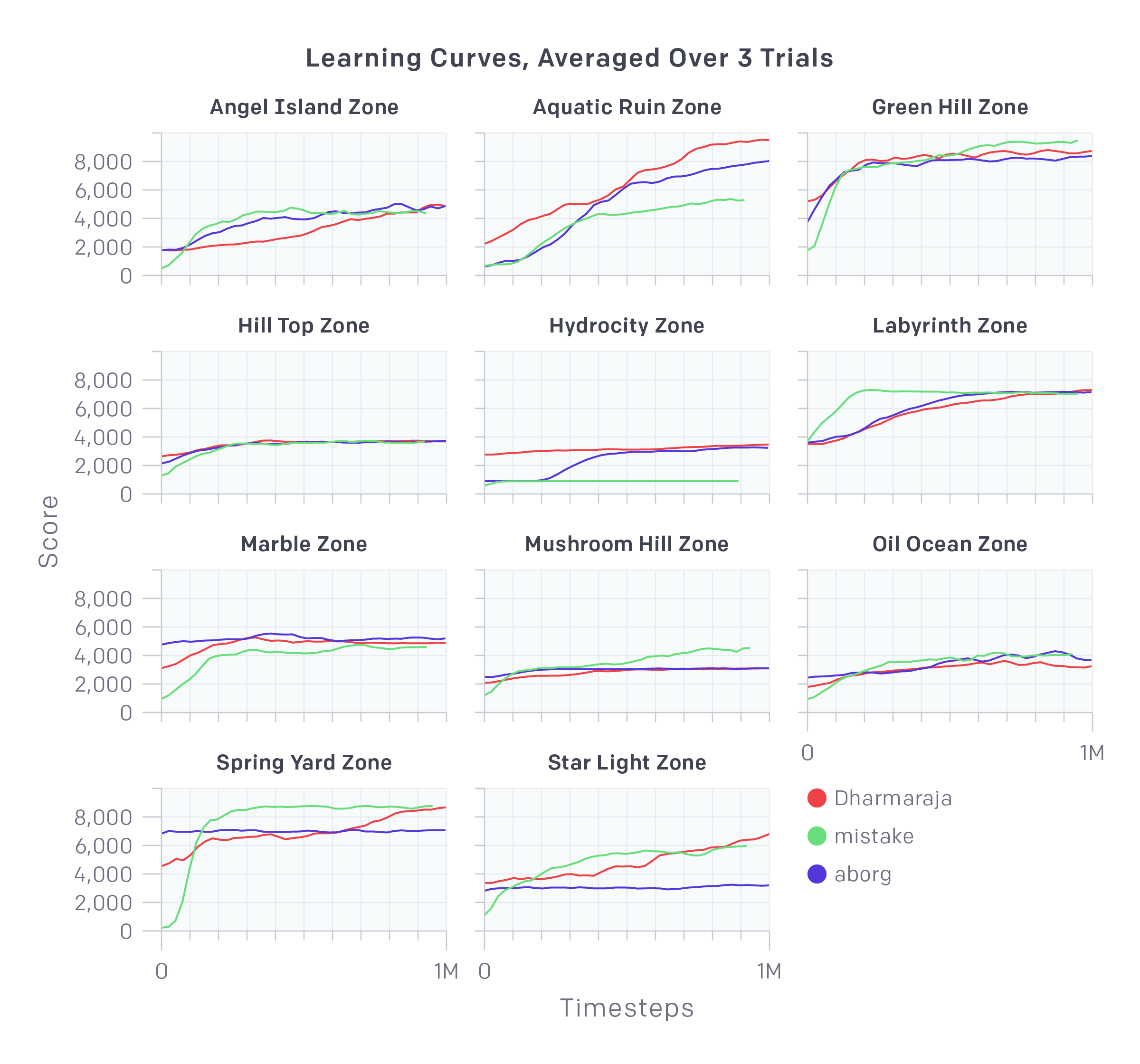 learning-curves-averaged-over-3-trials@2x